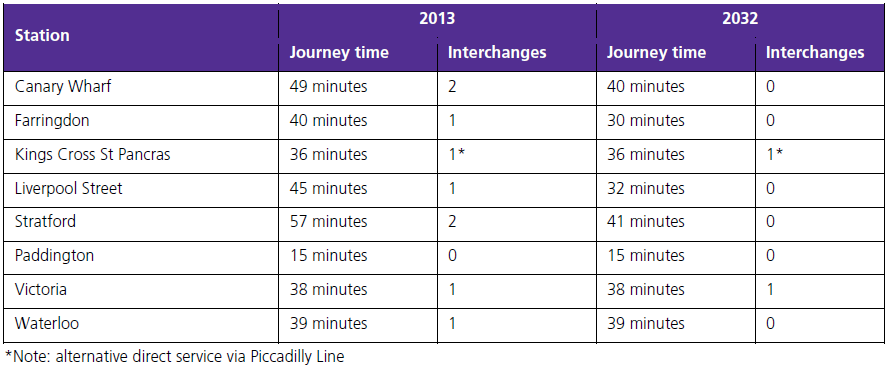Direct and faster journeys to London