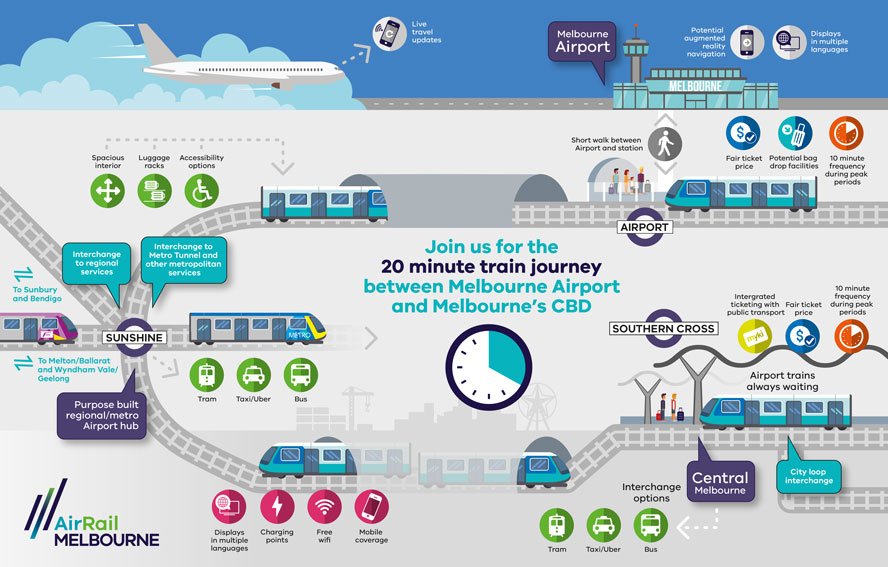 AirRailMelbourne CustomerJourney